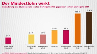 Bundesbank lobt Mindestlohn