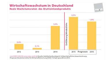 Wirtschaftspolitik aktuell 6/2015