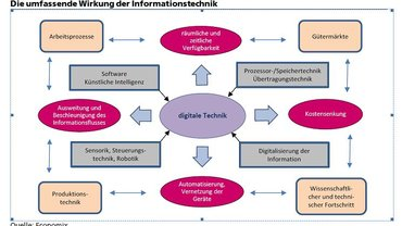 Umfassende Wirkung der Informationstechnik