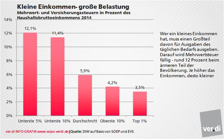 Grafik Erbschaftsteuer