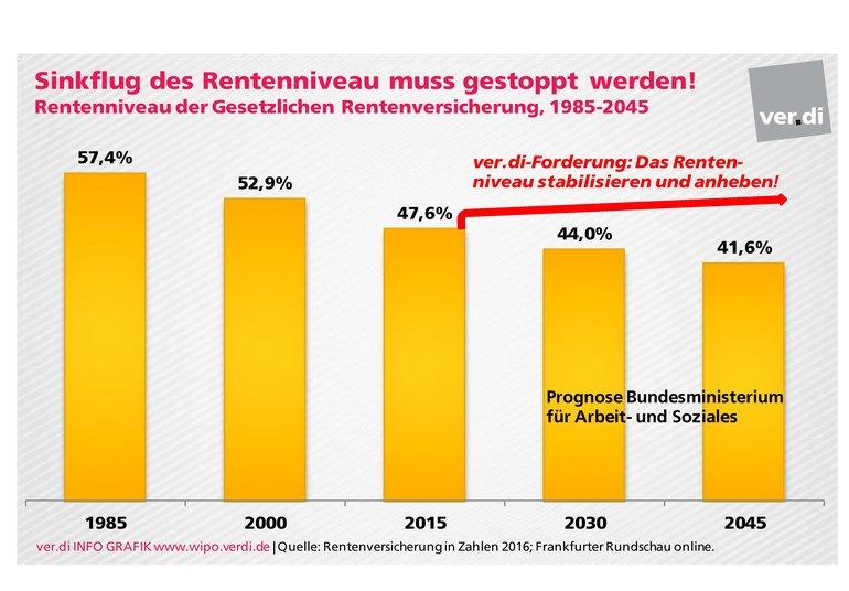 Leistungskürzungen in der Rente