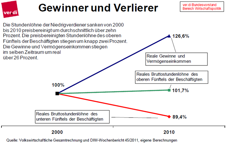 Graphik: Entwicklung der realen Stundenlöhne und Gewinne