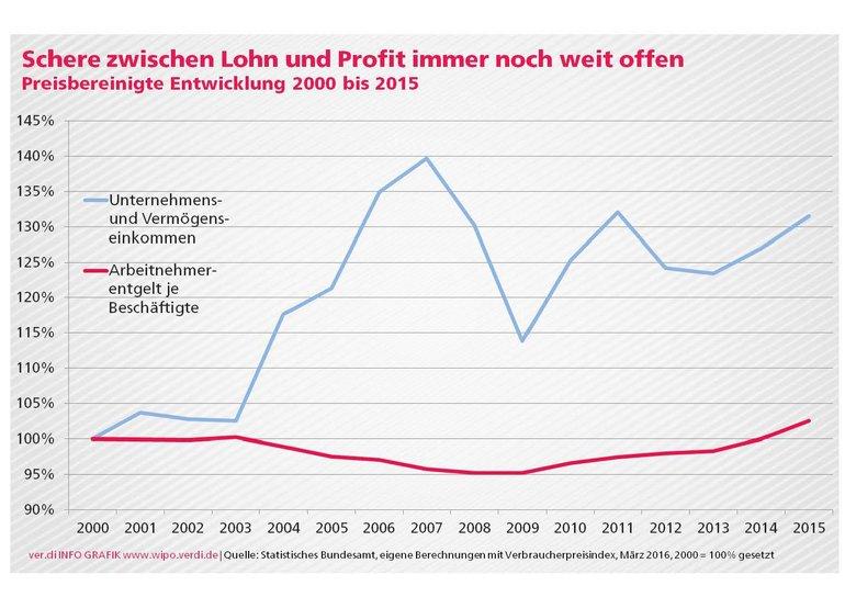 Schere zwischen Lohn und Profit