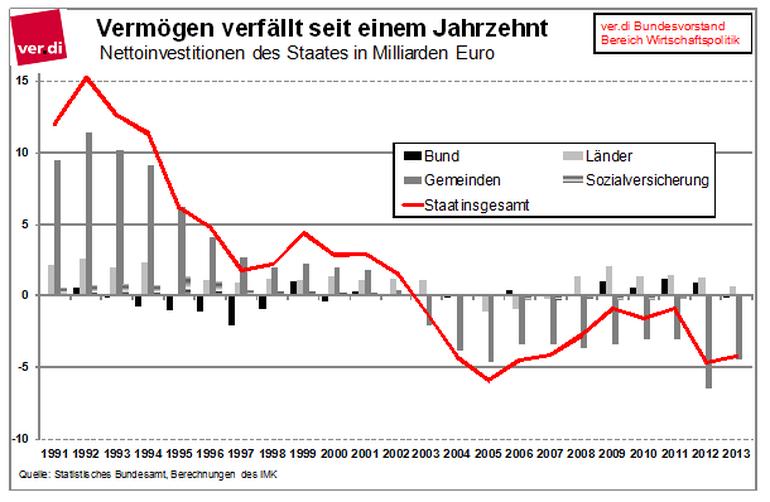 Rückgang der Investitionen
