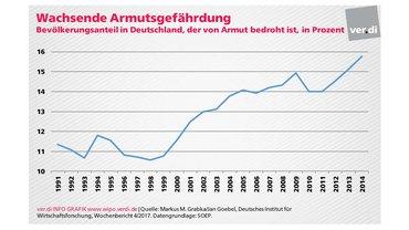 Bevölkerungsanteil in Deutschland