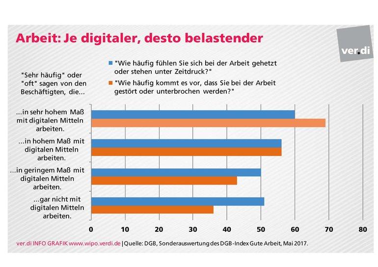 Gute Arbeit und Digitalisierung