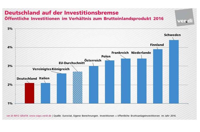 Deutschland auf der Investitionsbremse