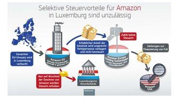 Besteuerung von Internetkonzernen gefordert!