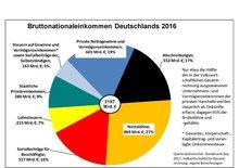 Bruttonationaleinkommen