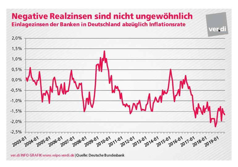 Negative Realzinsen sind nicht ungewöhnlich