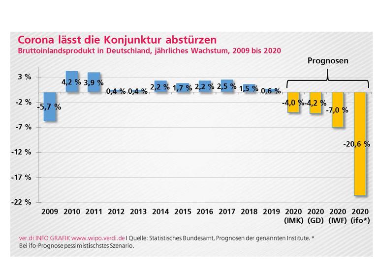 Wirtschaftspolitische Rahmenbedingungen 2020