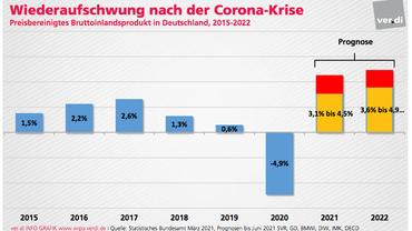 Wirtschaftsaufschwung nach der Corona-Krise