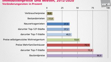 Grafik Immobilienpreise und Mieten